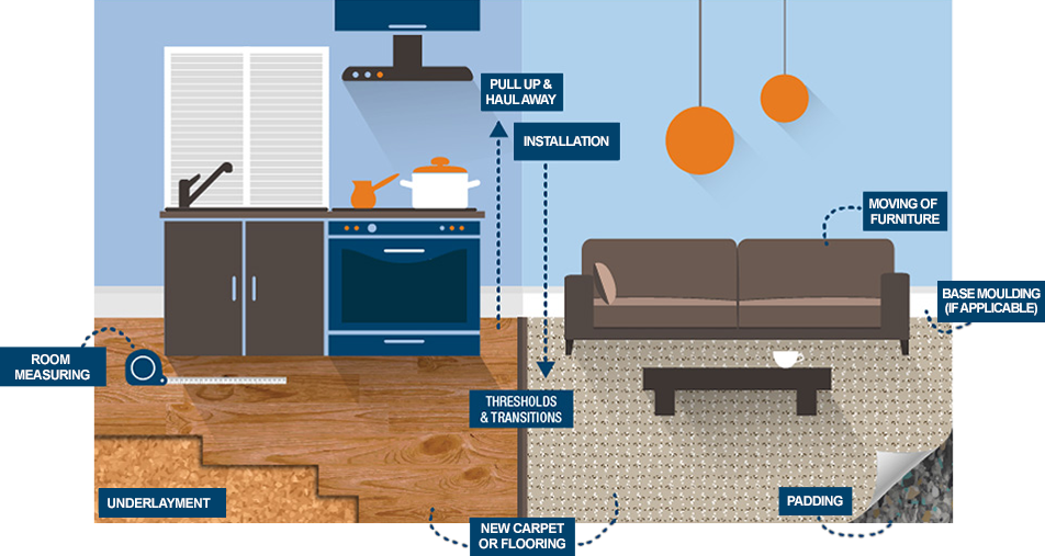 In-Home Estimate includes infogram